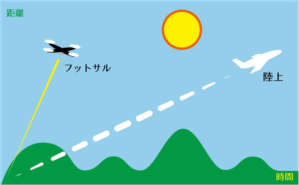 ドローンと飛行機